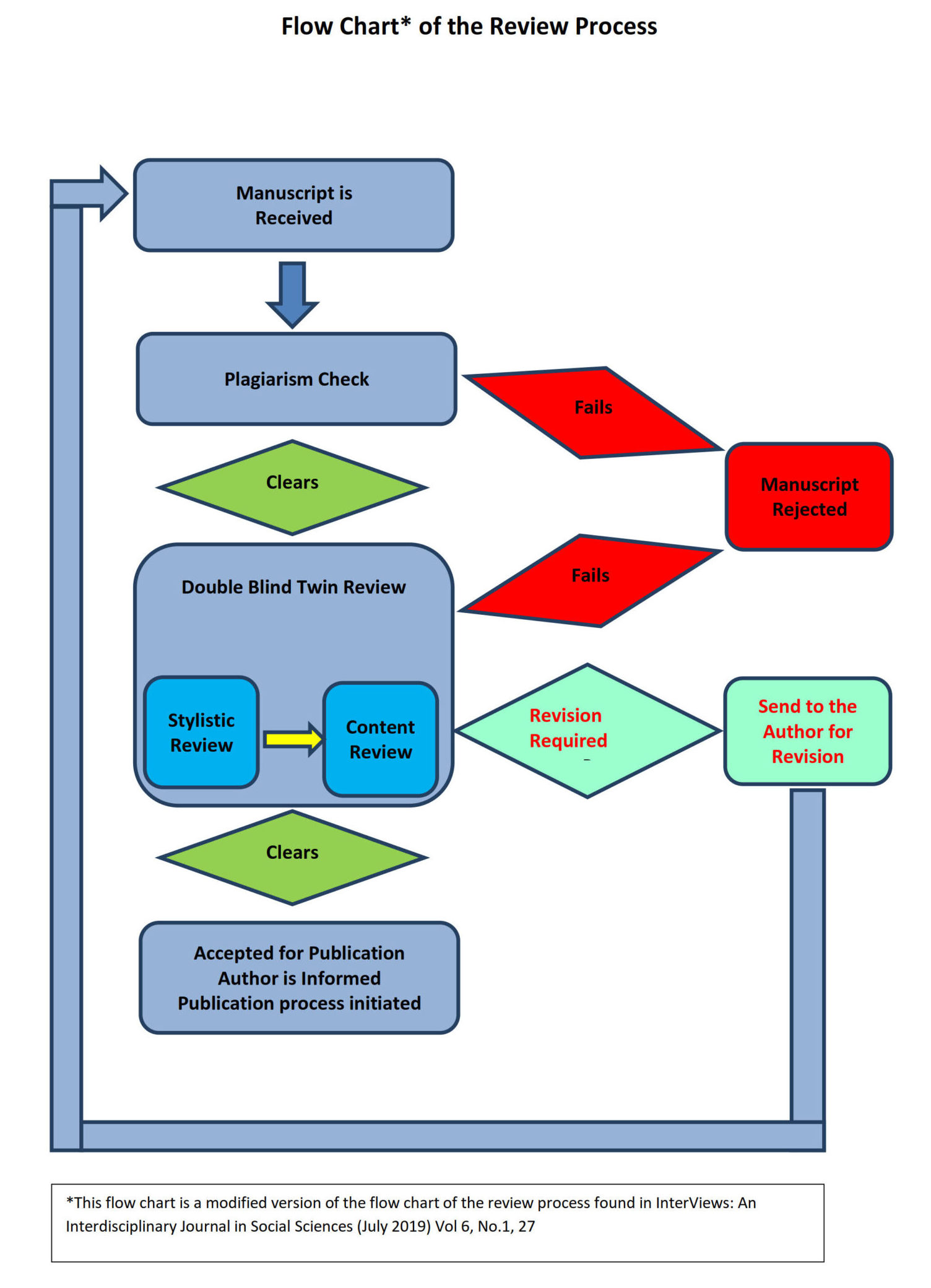 Flow Chart of the Review Process